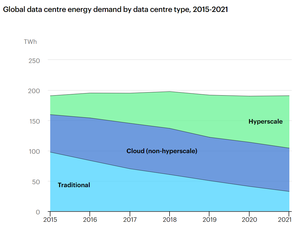 Global data centre energy demand by data centre type, 2015-2021
