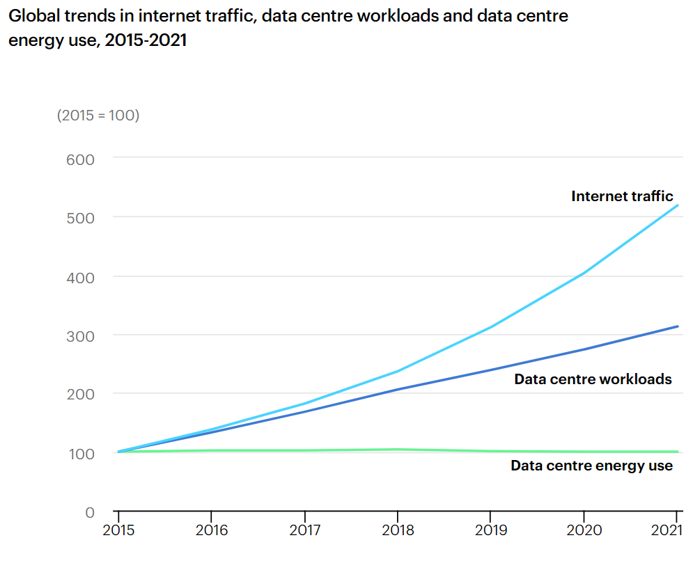 Global trends in internet traffic, data centre workloads and data centre energy use, 2015-2021