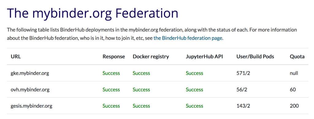 Binder Federation