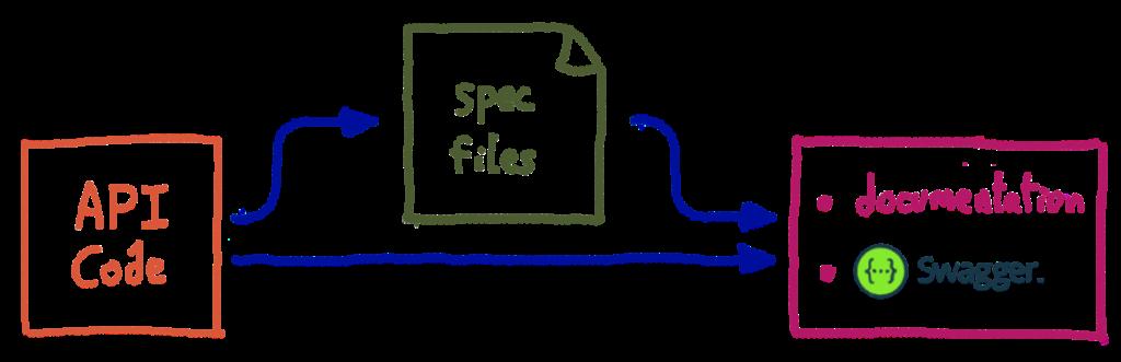 API code (→ specification file) → documentation / Swagger UI