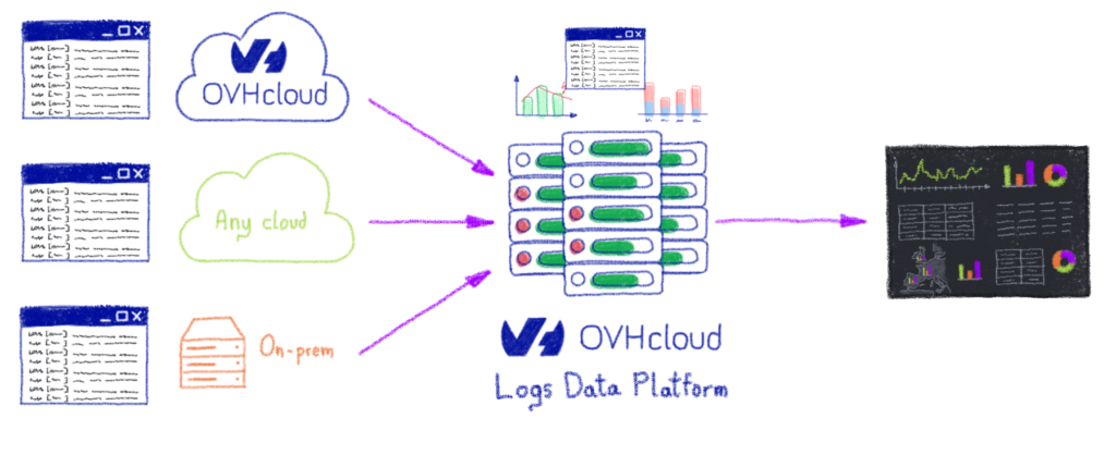 Logs Data Platform
