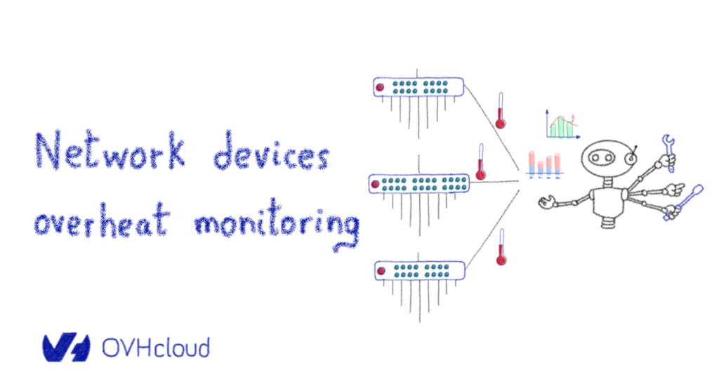 Network devices overheat monitoring